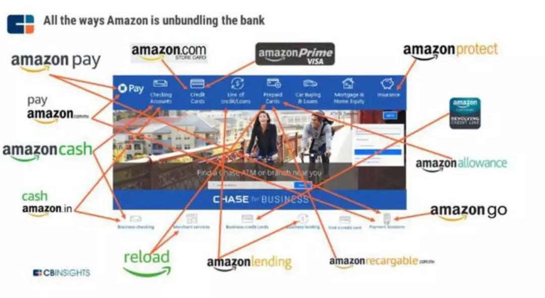 杀入美国银行业的亚马逊才最可怕的